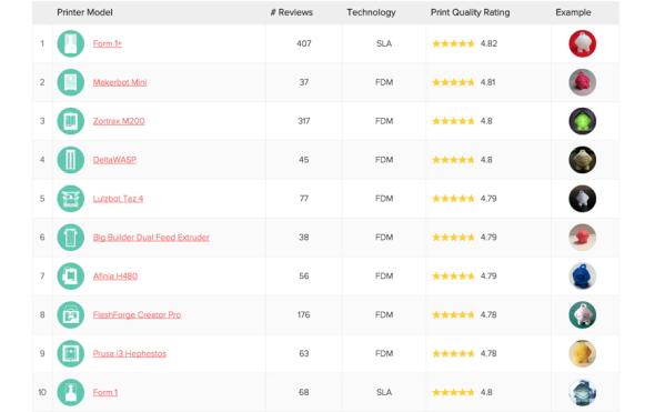 Desítka nejlepších stolních 3D tiskáren v hodnocení kvality komunity 3D Hubs (zdroj: 3dhubs.com/trends)