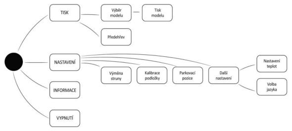 V jednoduché struktuře menuuživatelé nezabloudí