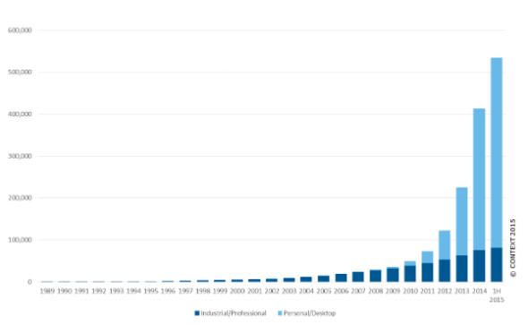 Většinu zdosud prodaných 3D tiskáren tvoří osobní a stolní zařízení (světle modrá barva), která počtem předstihla profesionální a průmyslové tiskárny (tmavě modrá) už vroce 2012 (zdroj: Context)