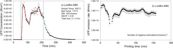 Koncentrace ultrajemných částic v průběhu tisku z ABS na tiskárně LulzBot Mini (zdroj: ACS Publications)
