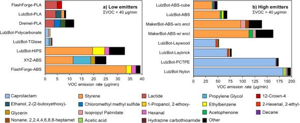 Přehled testovaných materiálů méně (vlevo) a více (vpravo) uvolňujících škodliviny při 3D tisku (zdroj: ACS Publications)