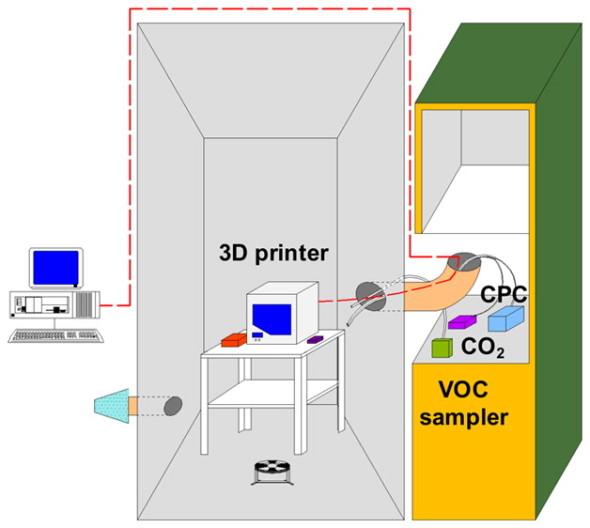 Schéma měření ultrajmených částic a těkavých sloučenin při 3D tisku (zdroj: ACS Publications)