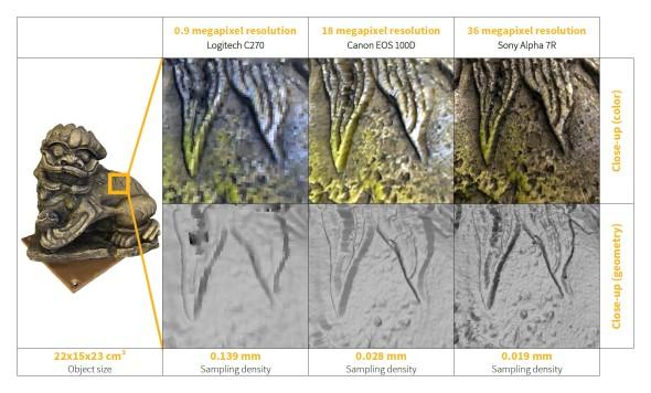 Výslednou kvalitu skenu přímo ovlivní použité fotoaparáty a projektor (zdroj: 3Digify Technologies)