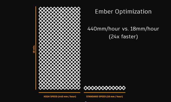 Dramatické zvýšení rychlosti tisku jistě potěší všechny fanoušky 3D tiskárny Ember (obr.: Autodesk)