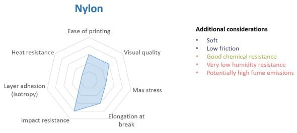 U každého z materiálů se autoři snaží shrnout jeho základní charakteristiky (zdroj: my3dmatter.com)