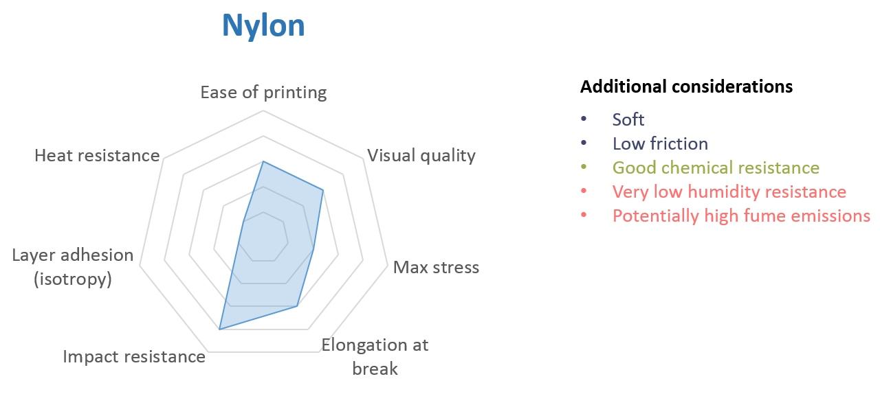 Jaký materiál vybrat pro stolní 3D tisk  Průvodce základními ... 84229071a3