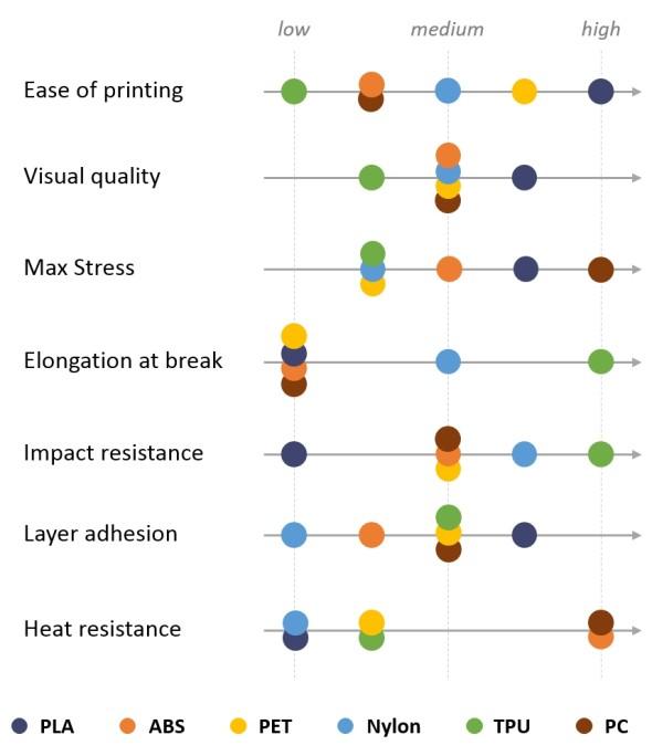 Zjednodušený přehled všech základních materiálů (zdroj: my3dmatter.com)
