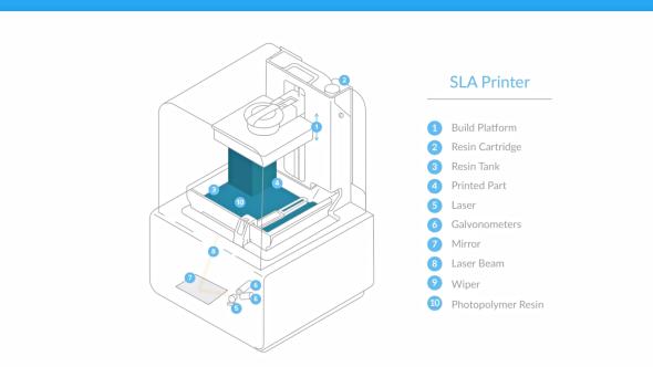 Skladba SLA tiskárny Form 2 (schéma: Formlabs)