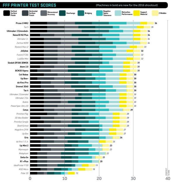 Tiskárny seřazené podle bodování kvality tisku (zdroj: 3D Printer Buyer's Guide 2016 magazínu Make)
